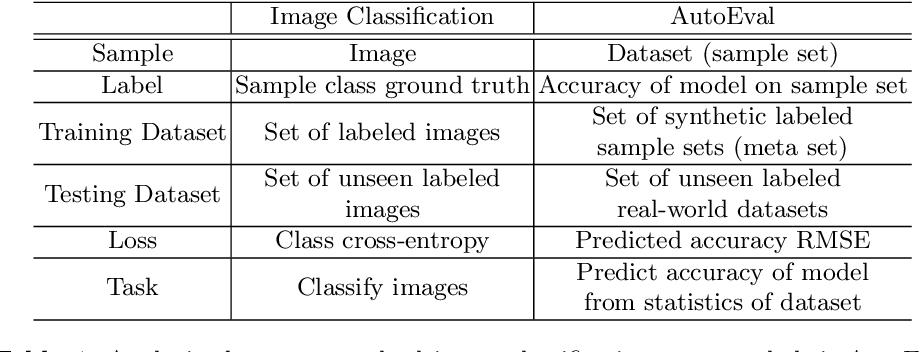 Figure 2 for Are Labels Necessary for Classifier Accuracy Evaluation?
