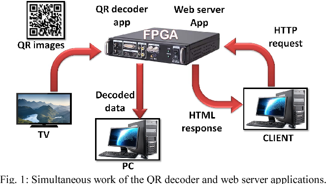 QR DECODER LIBRARY C - Generating QR Codes in Linux » Linux