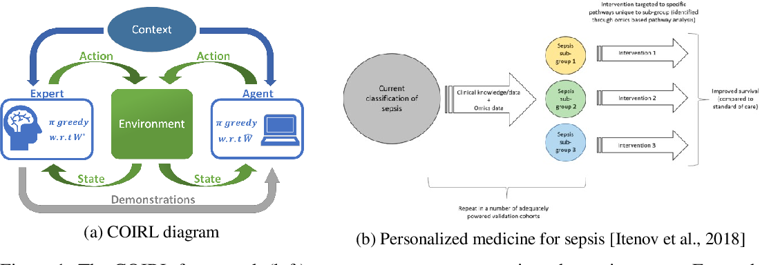 Figure 1 for Inverse Reinforcement Learning in Contextual MDPs