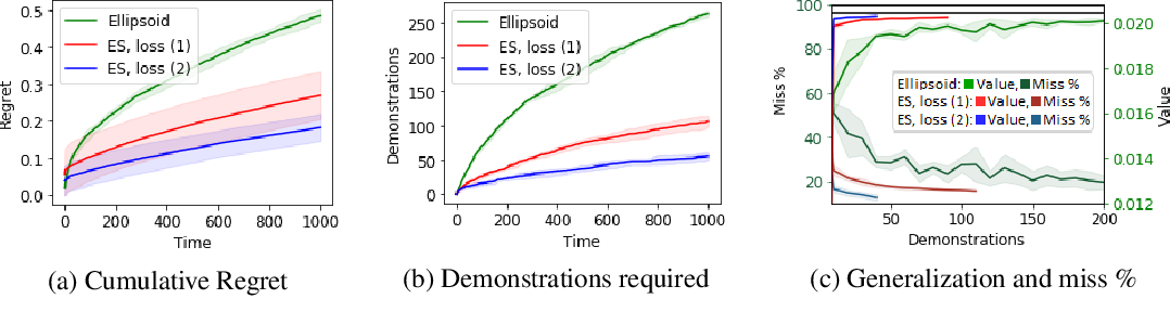 Figure 4 for Inverse Reinforcement Learning in Contextual MDPs