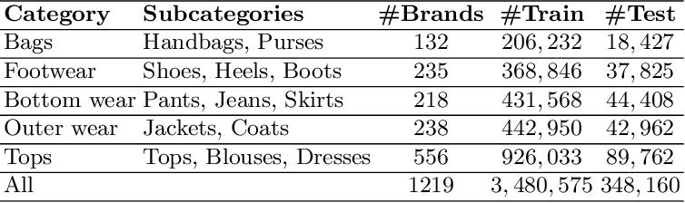 Figure 2 for Brand > Logo: Visual Analysis of Fashion Brands