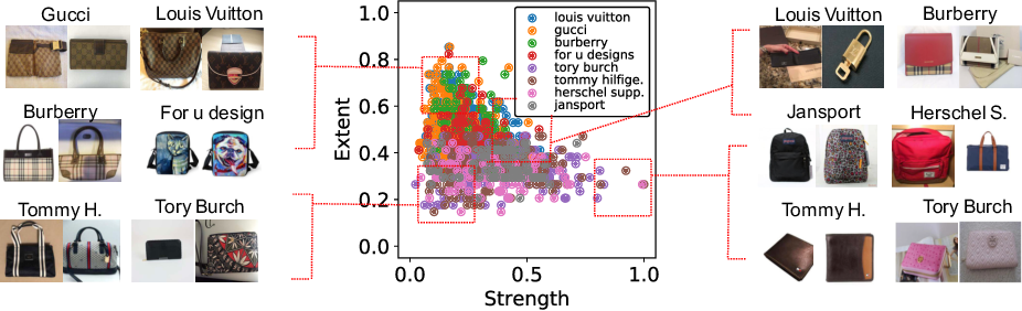 Figure 4 for Brand > Logo: Visual Analysis of Fashion Brands