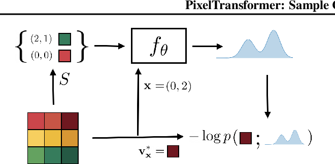 Figure 2 for PixelTransformer: Sample Conditioned Signal Generation