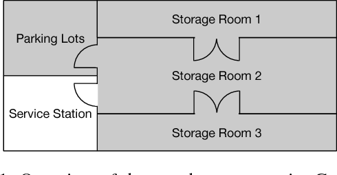 Figure 1 for Sequential Lifted Bayesian Filtering in Multiset Rewriting Systems