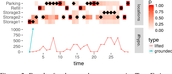 Figure 3 for Sequential Lifted Bayesian Filtering in Multiset Rewriting Systems