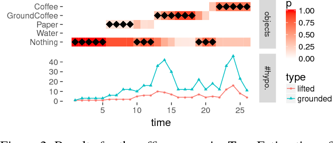 Figure 4 for Sequential Lifted Bayesian Filtering in Multiset Rewriting Systems