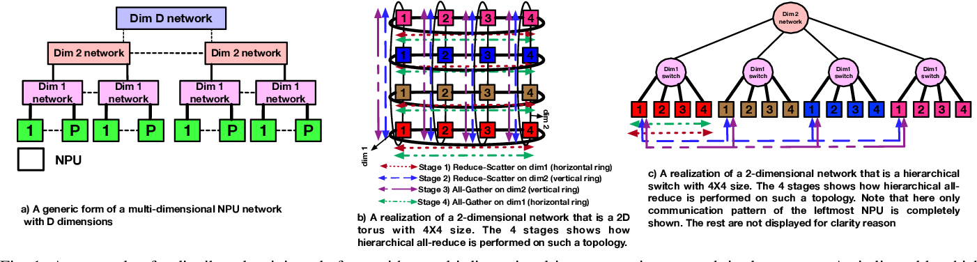 Figure 1 for Themis: A Network Bandwidth-Aware Collective Scheduling Policy for Distributed Training of DL Models