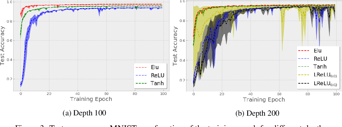 Figure 4 for Training Dynamics of Deep Networks using Stochastic Gradient Descent via Neural Tangent Kernel
