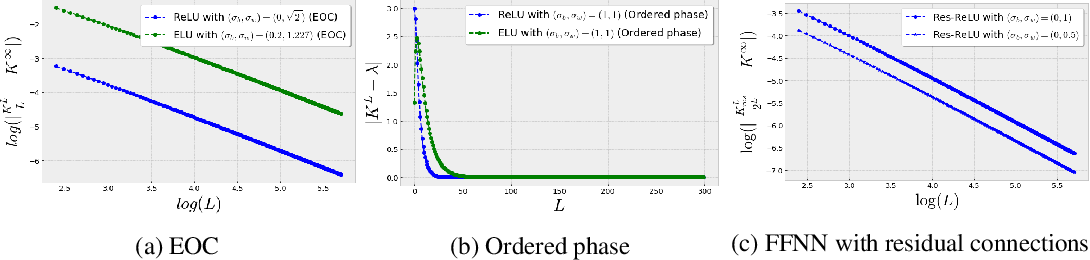 Figure 3 for Training Dynamics of Deep Networks using Stochastic Gradient Descent via Neural Tangent Kernel
