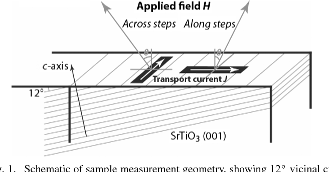 Fig. 1. Schematic of sample measurement geometry, showing 12 vicinal cut of substrate, and maximum Lorentz force configuration with transport current and applied field maintained perpendicular in all measurements.