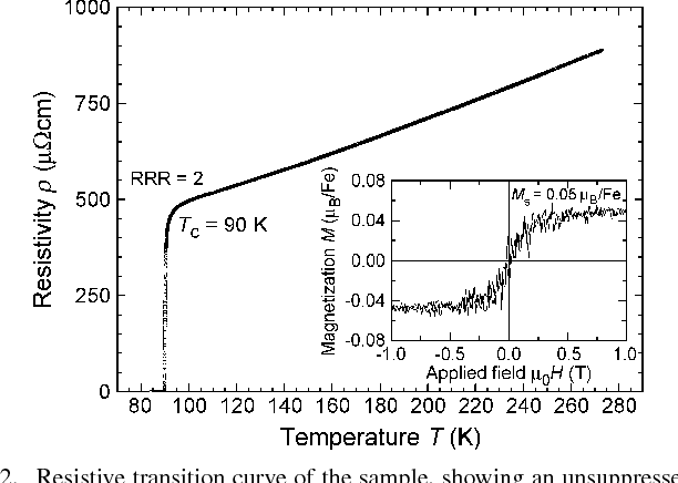 Fig. 2. Resistive transition curve of the sample, showing an unsuppressed 90 K but rather low residual resistivity ratio, RRR. (Inset) Magnetization loop of a comparable 0.5 fully 33 mol.% -doped YBCO film.