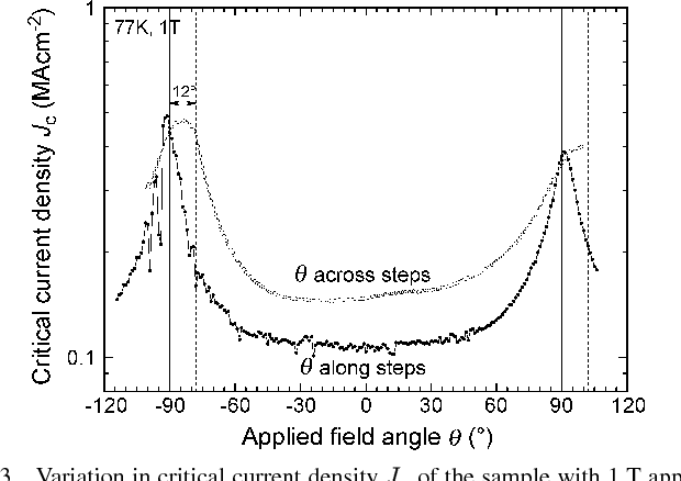 Fig. 3. Variation in critical current density of the sample with 1 T applied field angle rotated both along and across the vicinal steps.