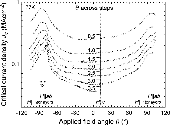 Fig. 4. Variation in critical current density of the sample with applied field angle across the vicinal steps for a range of applied fields from 0.5 T to 3.5 T.