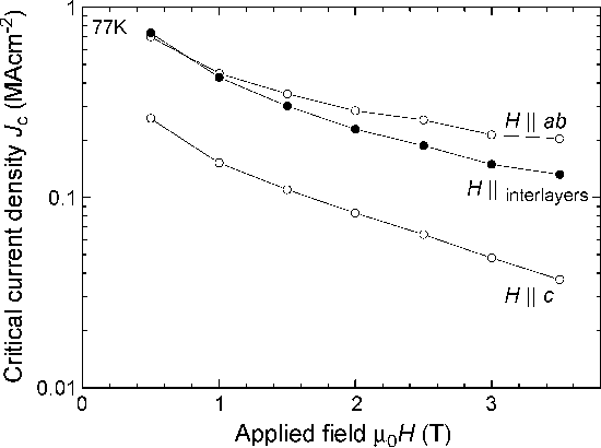 Fig. 5. Variation in critical current density of the sample with applied field at different angles.