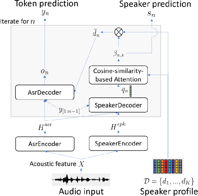 Figure 1 for A Comparative Study of Modular and Joint Approaches for Speaker-Attributed ASR on Monaural Long-Form Audio