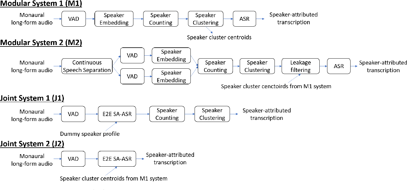 Figure 3 for A Comparative Study of Modular and Joint Approaches for Speaker-Attributed ASR on Monaural Long-Form Audio