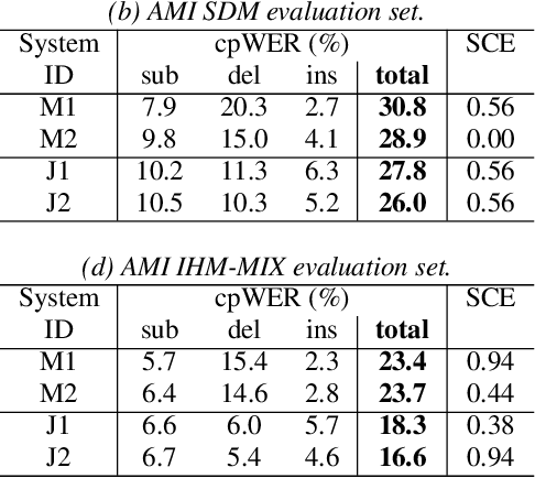 Figure 2 for A Comparative Study of Modular and Joint Approaches for Speaker-Attributed ASR on Monaural Long-Form Audio
