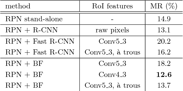 Figure 2 for Is Faster R-CNN Doing Well for Pedestrian Detection?