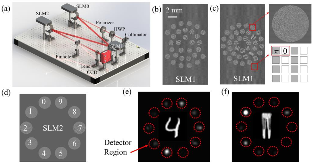 Figure 1 for All-Optical Image Identification with Programmable Matrix Transformation