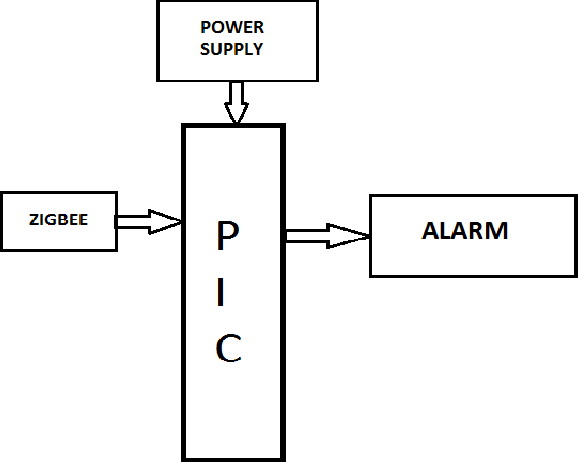 PDF] Vision Based Intelligent Fire Detection System