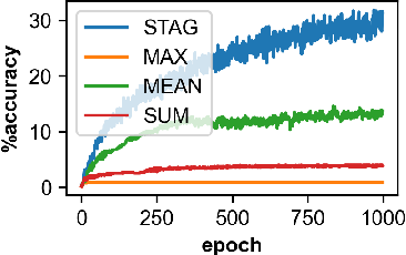 Figure 4 for Stochastic Aggregation in Graph Neural Networks