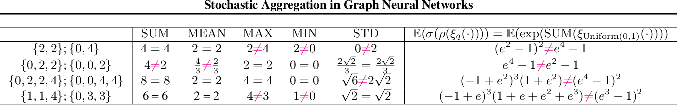 Figure 1 for Stochastic Aggregation in Graph Neural Networks