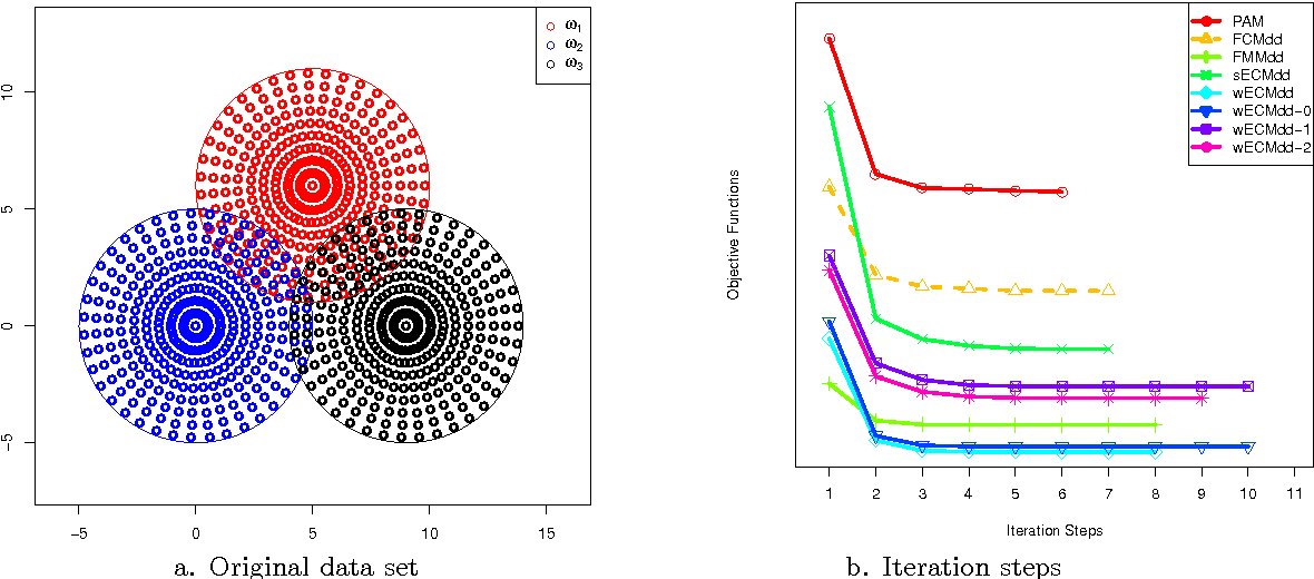 Figure 1 for ECMdd: Evidential c-medoids clustering with multiple prototypes