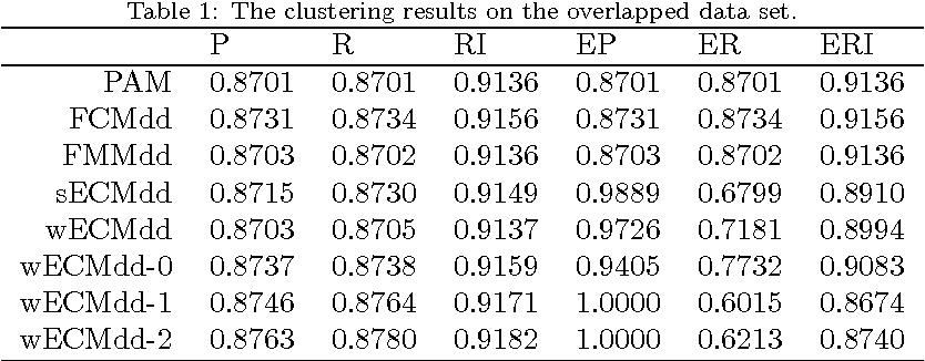 Figure 2 for ECMdd: Evidential c-medoids clustering with multiple prototypes