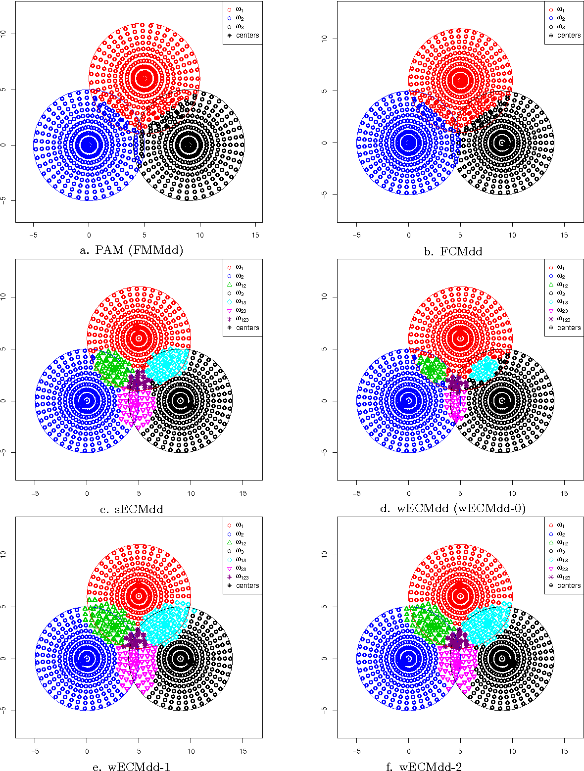 Figure 3 for ECMdd: Evidential c-medoids clustering with multiple prototypes