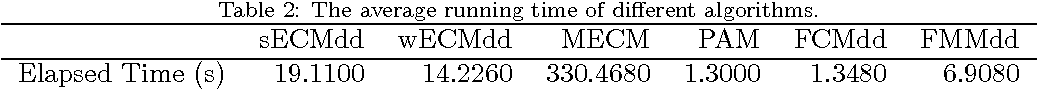 Figure 4 for ECMdd: Evidential c-medoids clustering with multiple prototypes