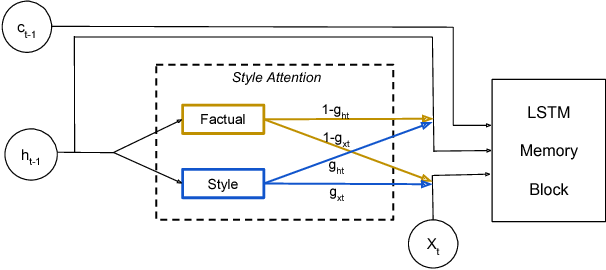 "Figure 3 for ""Factual"" or ""Emotional"": Stylized Image Captioning with Adaptive Learning and Attention"