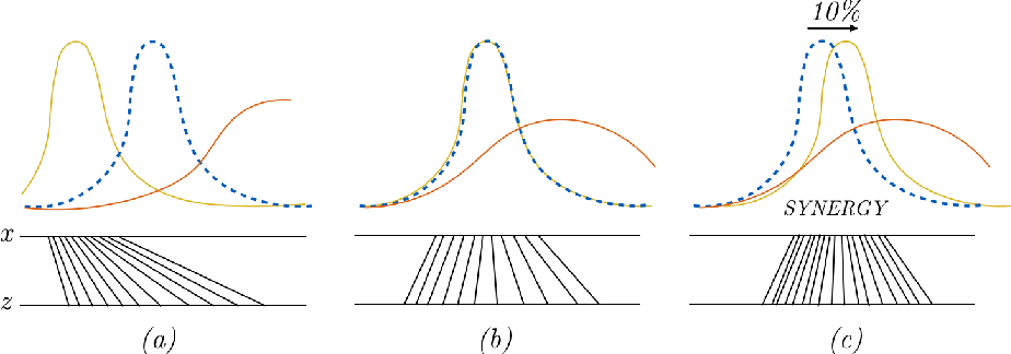 Figure 2 for Stopping GAN Violence: Generative Unadversarial Networks