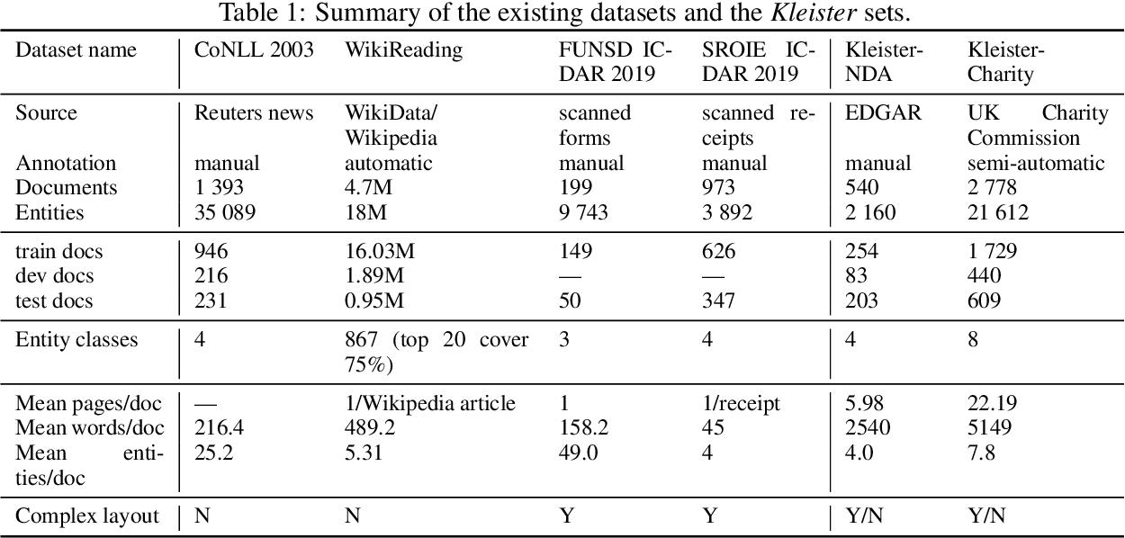 Figure 2 for Kleister: A novel task for Information Extraction involving Long Documents with Complex Layout