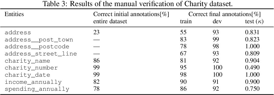 Figure 4 for Kleister: A novel task for Information Extraction involving Long Documents with Complex Layout