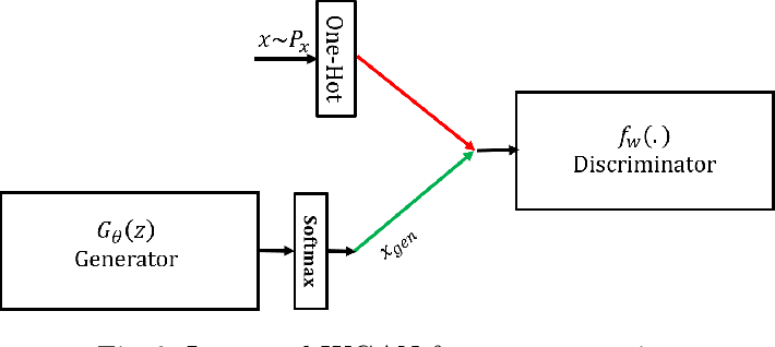 Figure 3 for TextKD-GAN: Text Generation using KnowledgeDistillation and Generative Adversarial Networks