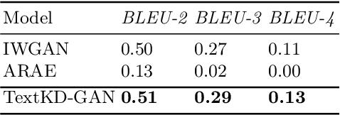 Figure 2 for TextKD-GAN: Text Generation using KnowledgeDistillation and Generative Adversarial Networks