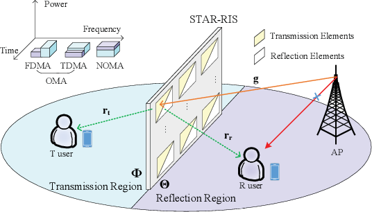 Figure 1 for Coverage Characterization of STAR-RIS Networks: NOMA and OMA