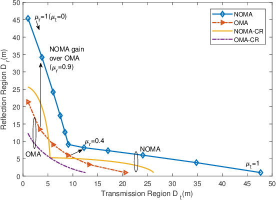 Figure 2 for Coverage Characterization of STAR-RIS Networks: NOMA and OMA