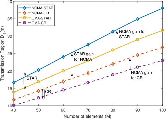 Figure 4 for Coverage Characterization of STAR-RIS Networks: NOMA and OMA