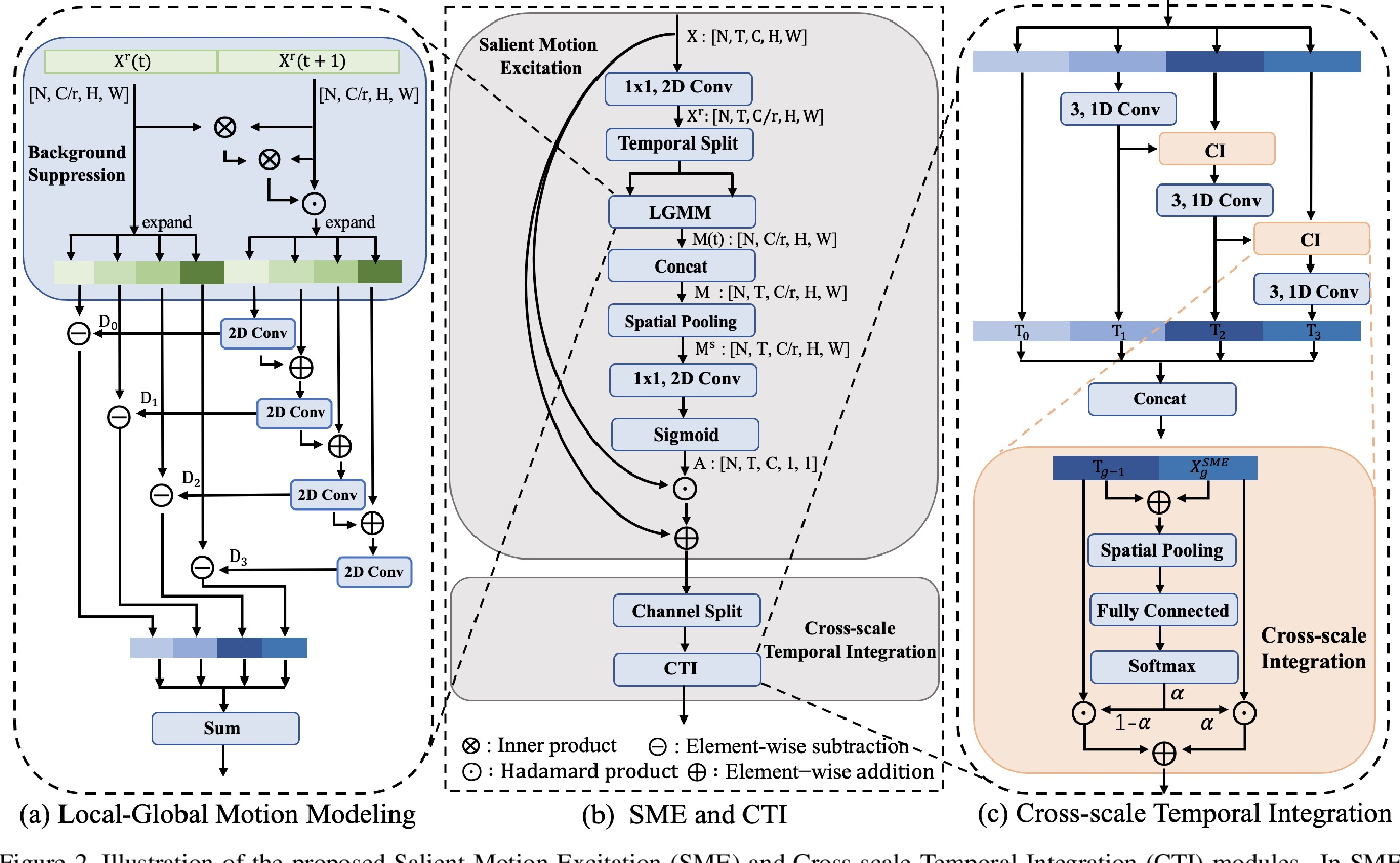 Figure 3 for TSI: Temporal Saliency Integration for Video Action Recognition