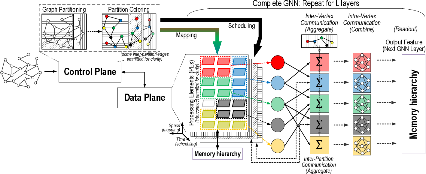 Figure 2 for Computing Graph Neural Networks: A Survey from Algorithms to Accelerators