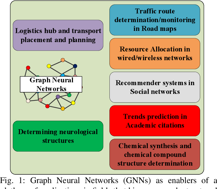 Figure 1 for Computing Graph Neural Networks: A Survey from Algorithms to Accelerators
