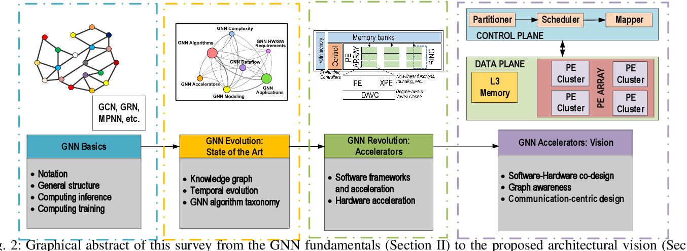 Figure 3 for Computing Graph Neural Networks: A Survey from Algorithms to Accelerators