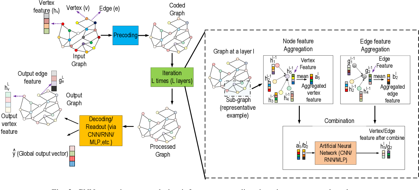 Figure 4 for Computing Graph Neural Networks: A Survey from Algorithms to Accelerators