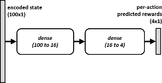 Figure 3 for Deep TAMER: Interactive Agent Shaping in High-Dimensional State Spaces