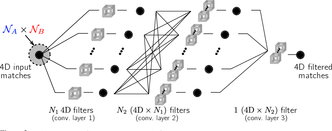 Figure 3 for Neighbourhood Consensus Networks