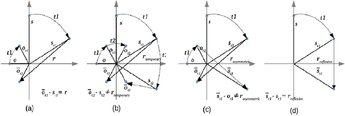 Figure 1 for TeRo: A Time-aware Knowledge Graph Embedding via Temporal Rotation