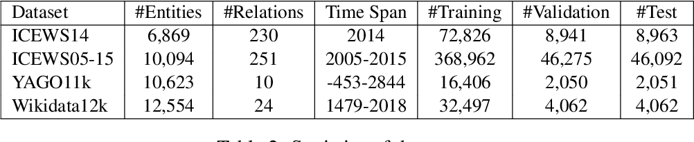 Figure 3 for TeRo: A Time-aware Knowledge Graph Embedding via Temporal Rotation