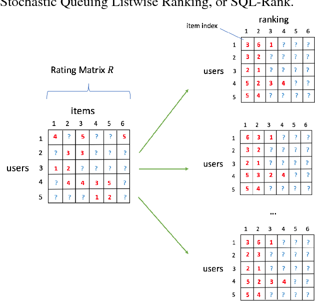 Figure 1 for SQL-Rank: A Listwise Approach to Collaborative Ranking