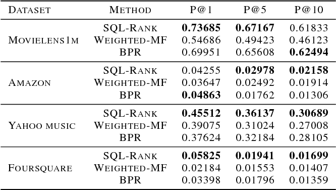 Figure 2 for SQL-Rank: A Listwise Approach to Collaborative Ranking
